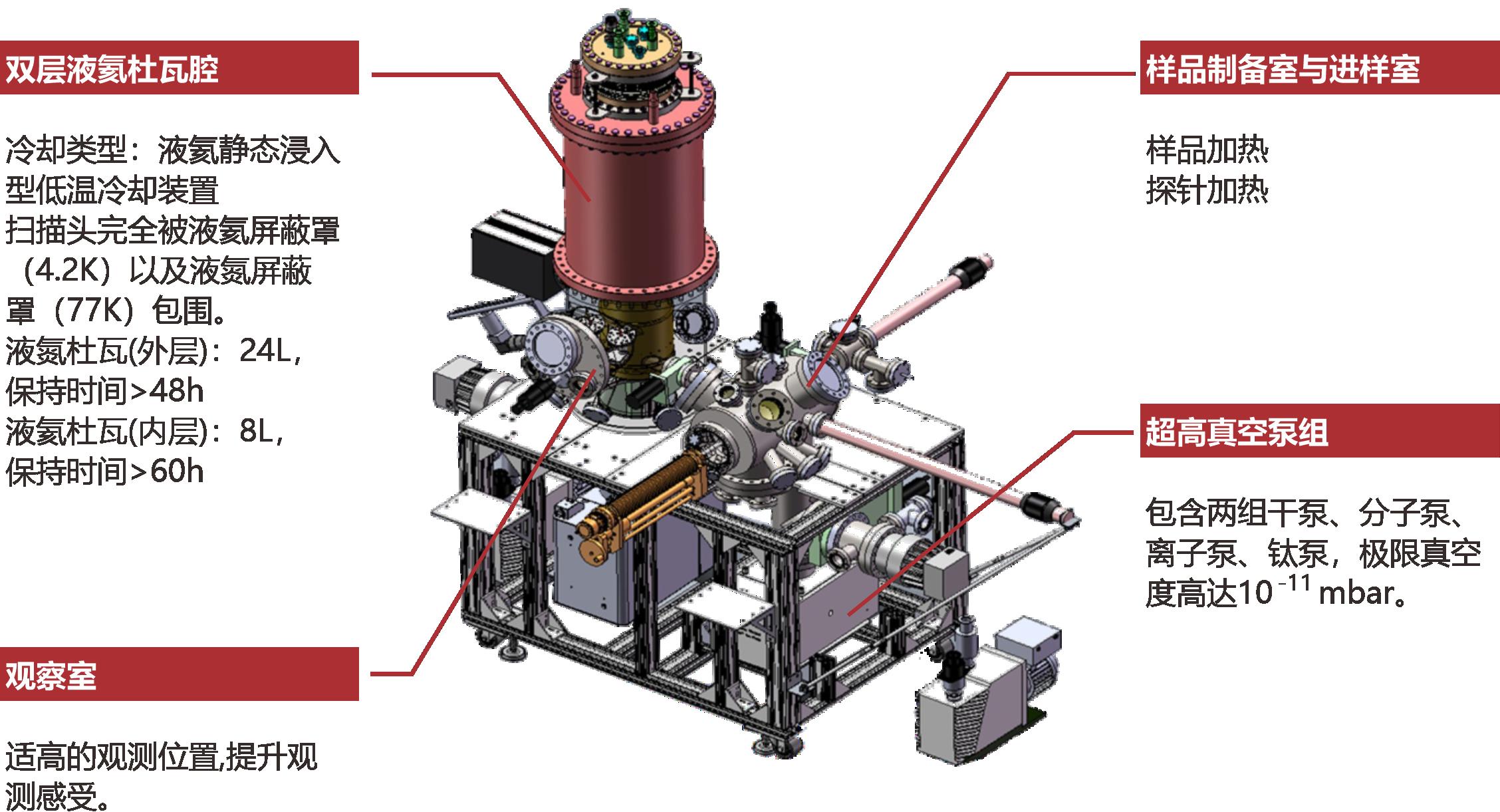 低温超高真空扫描隧道显微镜详细说明图